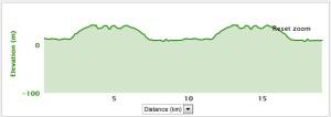 EOW bike elevation